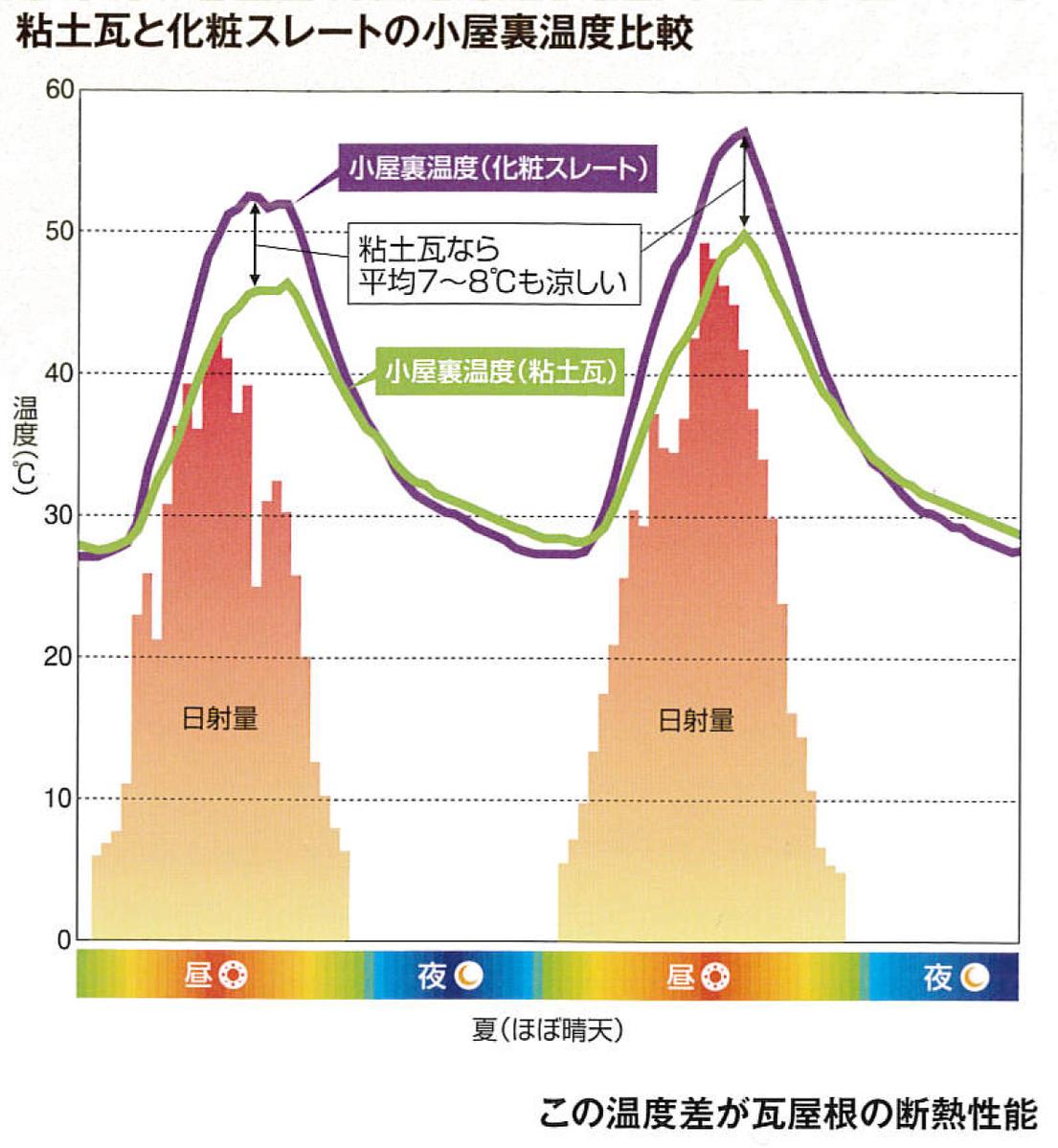 粘土瓦と化粧スレートの小屋裏温度比較