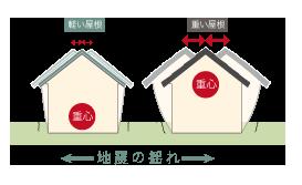 地震力を大幅削減